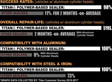 98% TITAN® POLYMER-BASED SEALER: 11% OTHER SEALERS: SUCCESS RATES: (vehicles w/ aluminum cylinder heads) TITAN® POLYMER-BASED SEALER: OTHER SEALERS: OVERALL REPAIR-LIFE: (vehicles w/ aluminum cylinder heads) 5YRS. 2 MONTHS -on- AVERAGE With Aluminum Cylinder Heads TITAN® POLYMER-BASED SEALER: OTHER SEALERS: COMPATIBILITY WITH ALUMINUM: With Aluminum Cylinder Heads 100% 0% TITAN® POLYMER-BASED SEALER: OTHER SEALERS: COMPATIBILITY WITH STEEL & IRON: 100% 73% *GRAPH DATA COLLECTED BY: Titan Customer Survey 2016-2017  FOR 2 MONTHS -on- AVERAGE