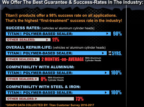 "We Offer The Best Guarantee & Success-Rates In The Industry: Titan® products offer a 98% success rate on all applications.  That's the highest ""first-treatment"" success rate in the industry! 98% TITAN® POLYMER-BASED SEALER: 11% OTHER SEALERS: SUCCESS RATES: (vehicles w/ aluminum cylinder heads) TITAN® POLYMER-BASED SEALER: OTHER SEALERS: OVERALL REPAIR-LIFE: (vehicles w/ aluminum cylinder heads) 5YRS. 2 MONTHS -on- AVERAGE With Aluminum Cylinder Heads TITAN® POLYMER-BASED SEALER: OTHER SEALERS: COMPATIBILITY WITH ALUMINUM: With Aluminum Cylinder Heads 100% 0% TITAN® POLYMER-BASED SEALER: OTHER SEALERS: COMPATIBILITY WITH STEEL & IRON: 100% 73% *GRAPH DATA COLLECTED BY: Titan Customer Survey 2016-2017"